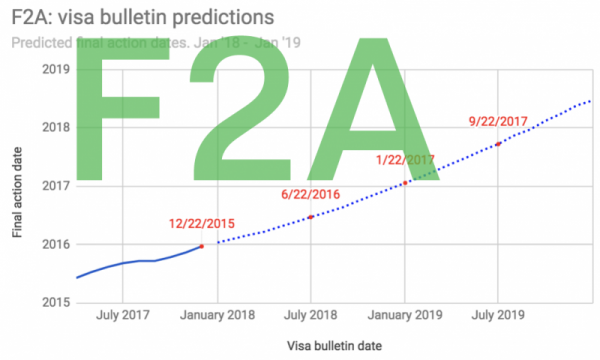F2A Visa Bulletin Predictions